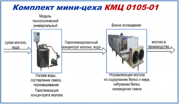 Комплект оборудования - для получения восстановленного молока КМЦ-0110