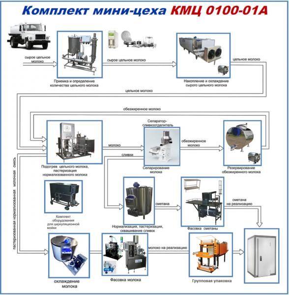 Комплекты мини-цехов - серия КМЦ 0100 «А» (молоко сметана)