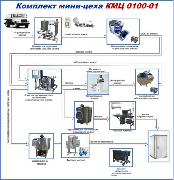 Комплекты мини-цехов - серия КМЦ 0100 (молоко сметана)