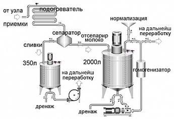 Линии переработки молока